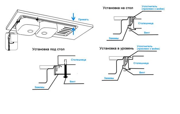 Монтаж и установка мойки