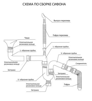 Схема по сборке сифона